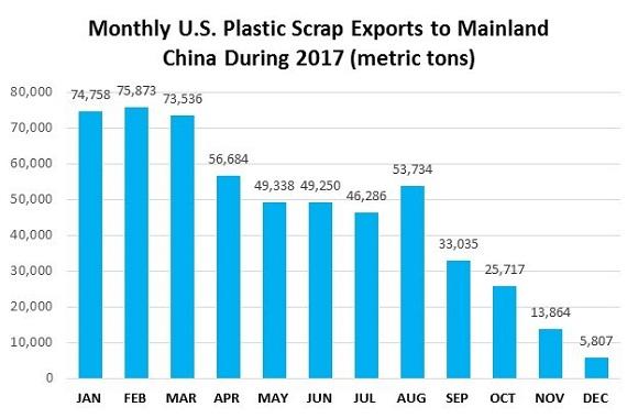 Scrap Trade Flows