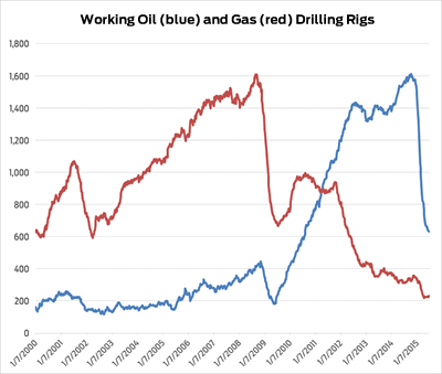 Oil and Gas Drilling Rigs